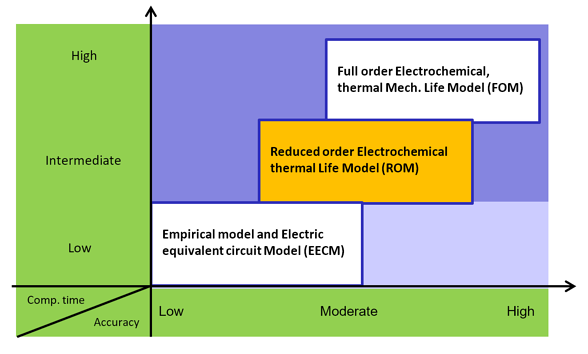 Types of battery models